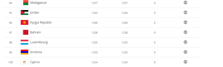 Հայաստանը՝ 99-րդ հորիզոնականում