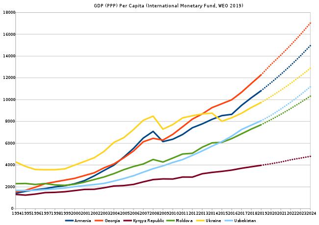 Վրացական տնտեսության անկումը